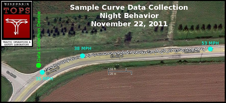 Sample curve data collection.